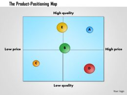 0514 product positioning map template Powerpoint Presentation