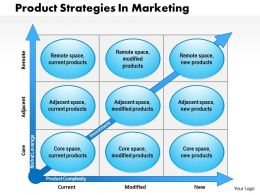 0514 Product Strategies In Marketing Powerpoint Presentation
