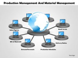 0514 production management and material management Powerpoint Presentation