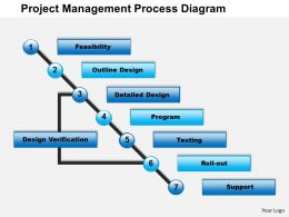 0514 project management process diagram Powerpoint Presentation