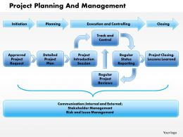0514 project planning and management Powerpoint Presentation