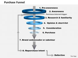 0514 Purchase Funnel Powerpoint Presentation