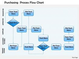 0514 purchasing process flow chart Powerpoint Presentation