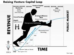 0514 Raising Venture Capital Leap Powerpoint Presentation