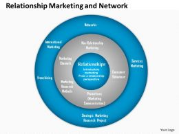 0514 relationship marketing to neo relationship marketing and network theory Powerpoint Presentation