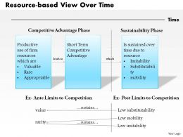 0514 Resource based View Over Time Powerpoint Presentation