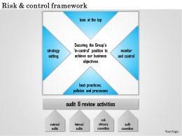 0514 Risk and control framework Powerpoint Presentation