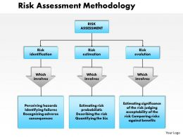 0514 Risk Assessment Methodology Powerpoint Presentation
