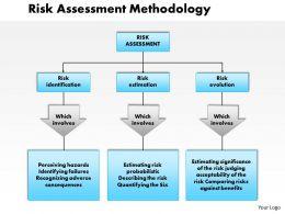 0514_risk_assessment_methodology_powerpoint_presentation_Slide01