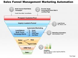 0514 sales funnel management Marketing Automation Powerpoint Presentation