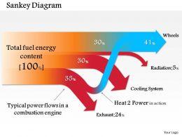 0514 sankey Diagram 2 Powerpoint Presentation