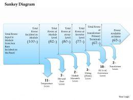 0514 Sankey Diagram Powerpoint Presentation