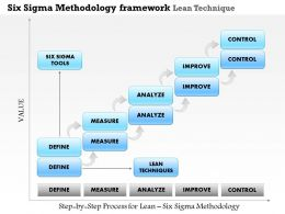 0514 Six Sigma Methodology Framework Lean Techniques Powerpoint Presentation