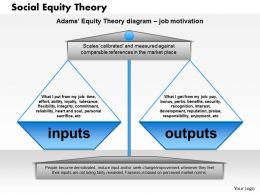 0514 Social Equity Theory Powerpoint Presentation
