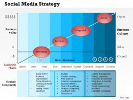 0514 Social Media Strategy Powerpoint Presentation