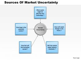 0514 Sources Of Market Uncertainty Powerpoint Presentation