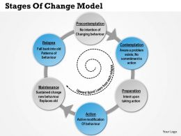 0514 Stages of Change Model Powerpoint Presentation
