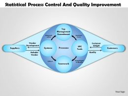 0514 statistical process control and quality improvement Powerpoint Presentation