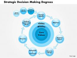 0514 Strategic Decision Making Degrees Powerpoint Presentation