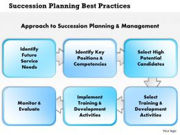 0514 Succession Planning Best Practices Powerpoint Presentation