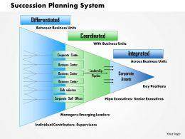 0514 Succession Planning Process Powerpoint Presentation