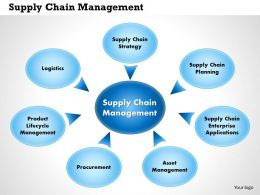 0514 Supplier Chain Management Powerpoint Presentation