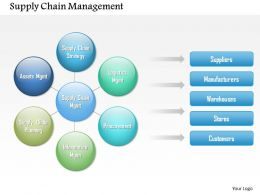 0514 Supply Chain Logistics Powerpoint Presentation
