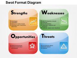 0514 Swot Format Powerpoint Presentation