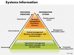 0514 Systems Information Powerpoint Presentation