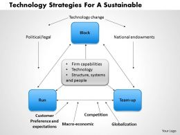0514 Technology Strategies For A Sustainable Powerpoint Presentation