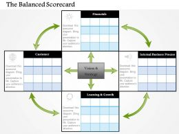 0514 The Balanced Scorecard Powerpoint Presentation