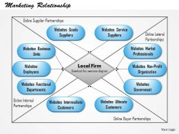 0514 The Commitment Trust Theory Of Online Relationship Marketing Powerpoint Presentation