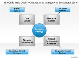 0514 The Cycle Price Quality Competition Moving up an Escalation Ladder Powerpoint Presentation