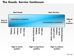 0514 The Goods Service Continuum Powerpoint Presentation