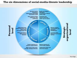 0514 The Six Dimensions Of Social Media Literate Leadership Nf Powerpoint Presentation