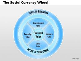 0514 The Social Currency Wheel Nf Powerpoint Presentation