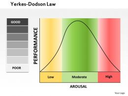 0514 The Yerkes Dodson Law Powerpoint Presentation