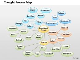0514 Thought Process Map Powerpoint Presentation