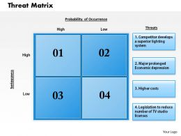 0514 Threats Matrix Powerpoint Presentation