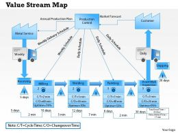0514 Value Stream Map Powerpoint Presentation