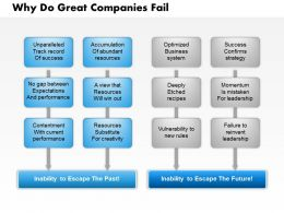 0514 Why Do Great Companies Fail Powerpoint Presentation
