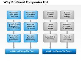 0514 Why Do Great Companies Fail Powerpoint Presentation