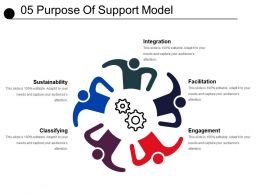 05 Purpose Of Support Model Example Of Ppt