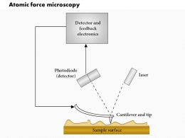 0614 Atomic Force Microscopy Medical Images For Powerpoint