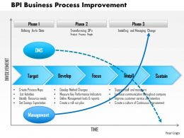 0614 Bpi Business Process Improvement Powerpoint Presentation Slide Template