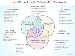 0614 Business Ppt Diagram Innovation Process Design For Business Powerpoint Template