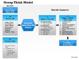 0614 Groupthink Model Powerpoint Presentation Slide Template