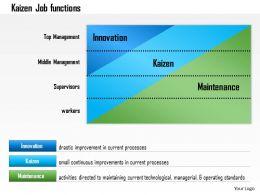 0614 Kaizen Continuous Improvement Powerpoint Presentation Slide Template
