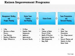 0614 Kaizen Improvement Programs Powerpoint Presentation Slide Template