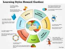 0614 Learning Styles Howard Gardner New Powerpoint Presentation Slide Template